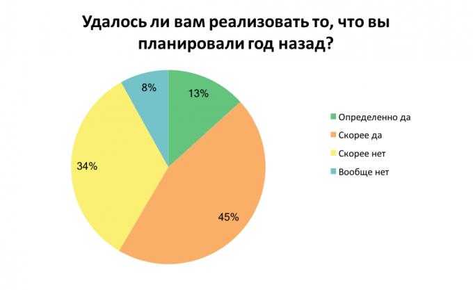 Как украинские сотрудники оценили свой год: результаты опроса
