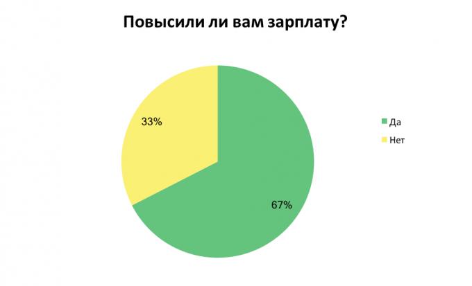 Украинцы рассказали, на сколько им повысили зарплату: результаты опроса