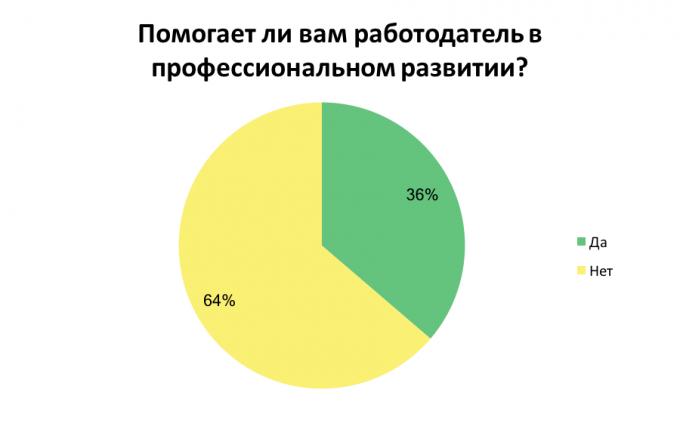 Как украинские компании заботятся о своих сотрудниках: результаты опроса