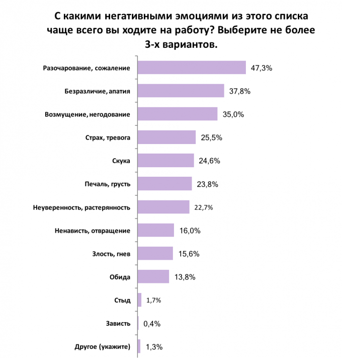 Как украинские сотрудники относятся к своей работе: результаты опроса