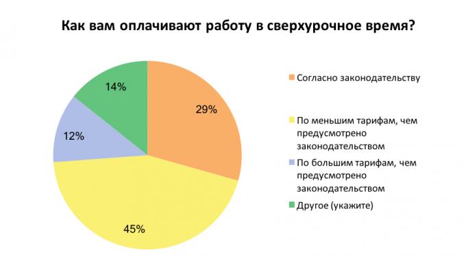Как часто украинские сотрудники работают сверхурочно: результаты опроса
