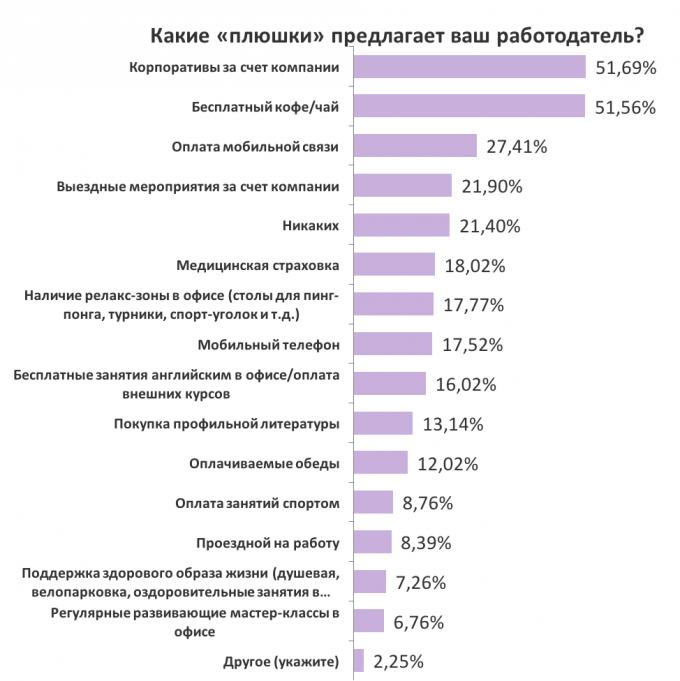 Финансовый обзор: как выросли зарплаты в регионах