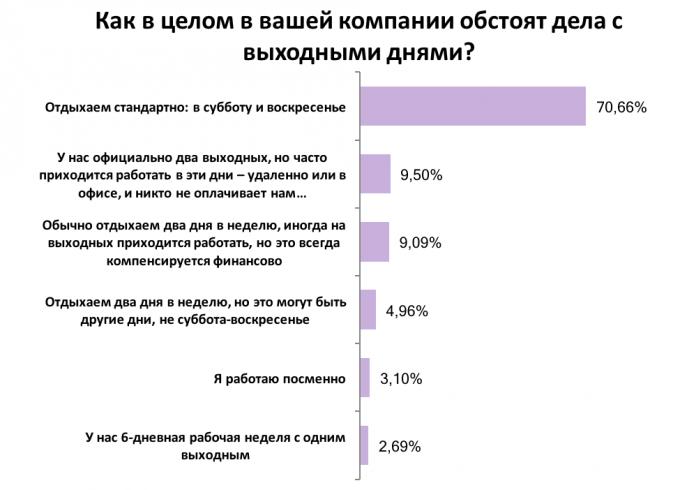 Дают ли работодатели отдохнуть украинцам на праздники: результаты опроса