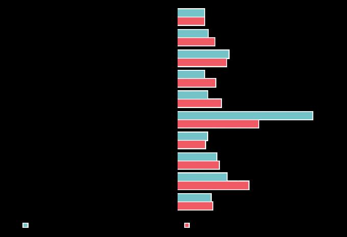 Нарасхват: топ-10 самых востребованных профессий и сколько им готовы платить