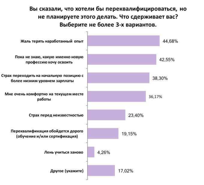 Работают ли украинцы по специальности: результаты опроса