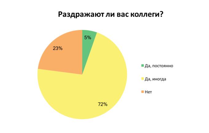 Чем украинцев раздражают коллеги: результаты опроса