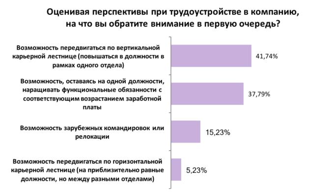На что украинцы обращают внимание, выбирая работу: результаты опроса