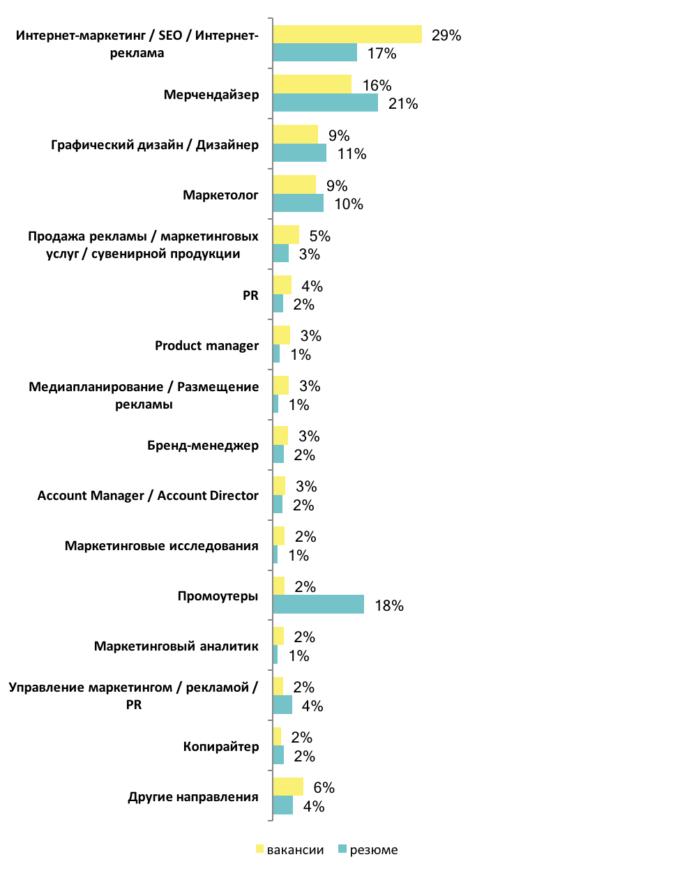 Творцы репутации: какую зарплату предлагают PR-специалистам и маркетологам