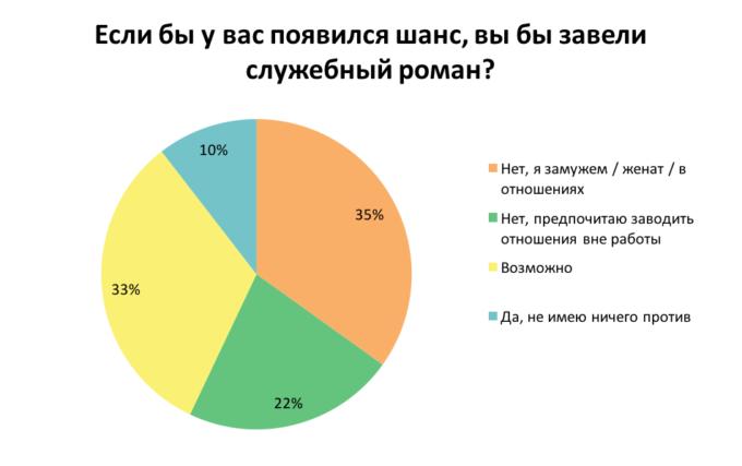 Как украинцы относятся к служебным романам: результаты опроса