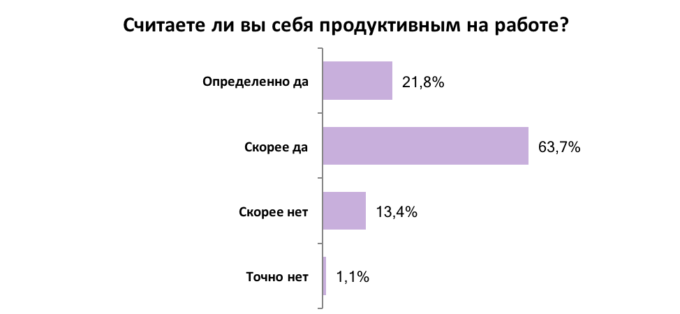 Украинцы оценили свою продуктивность: результаты опроса