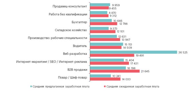ТОП-10 самых востребованных профессий