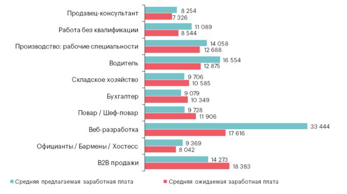 Гонка за соискателем: топ-10 самых востребованных профессий в Украине и Киеве
