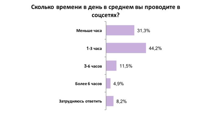 Как соцсети помогают и мешают украинцам в работе: результаты опроса