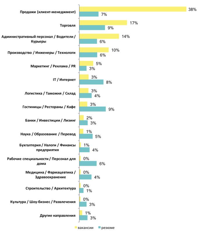Перспективные кадры: что работодатели предлагают студентам и молодым специалистам