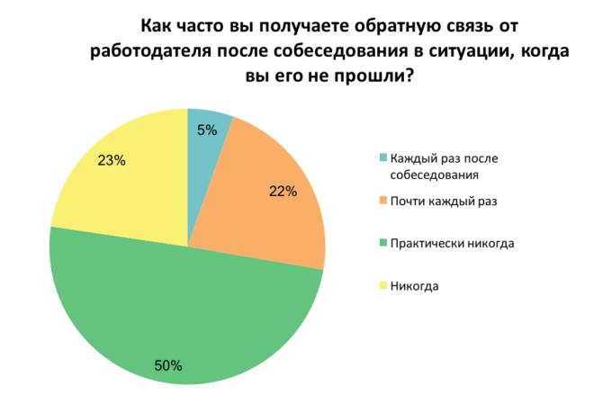 Что раздражает украинцев при поиске работы: результаты опроса