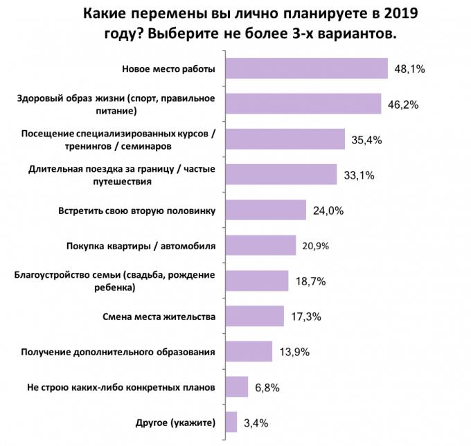 «Лупашить» и встретить любовь: украинцы поделились планами на 2019 год