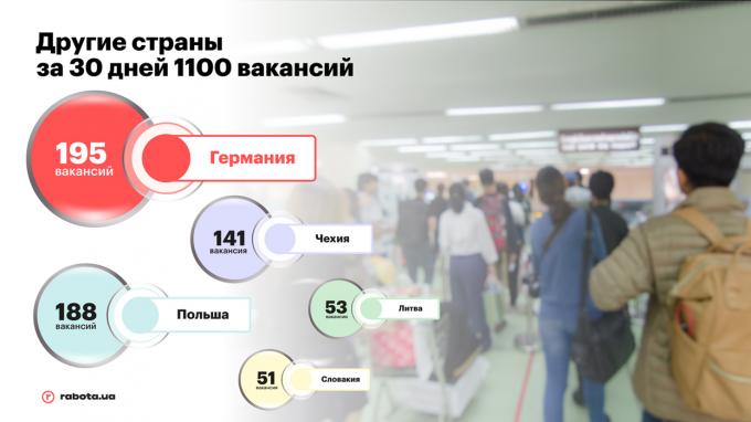 Зарубежные вакансии: куда украинцев приглашают на работу и сколько им готовы платить
