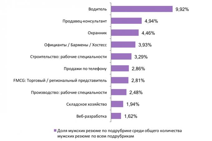 Знак неравенства: как женщины и мужчины поделили рынок труда